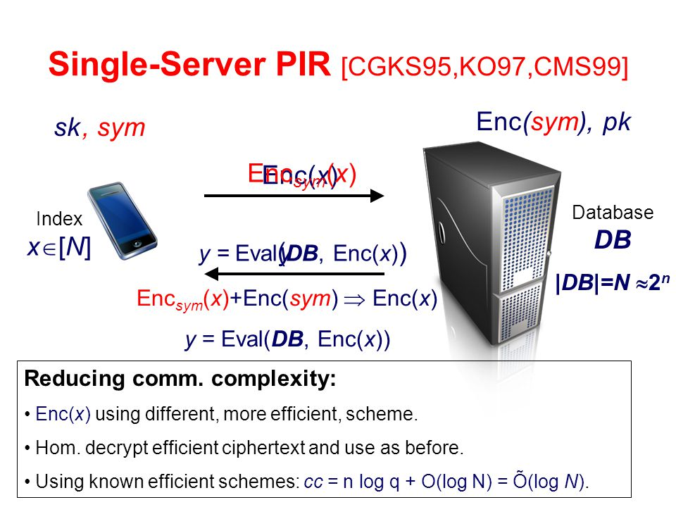 Single-Server PIR [CGKS95,KO97,CMS99]